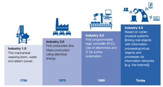 Từ cách mạng công nghiệp lần đầu tiên đến lần thứ 4