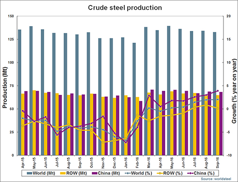 production-crude-steel