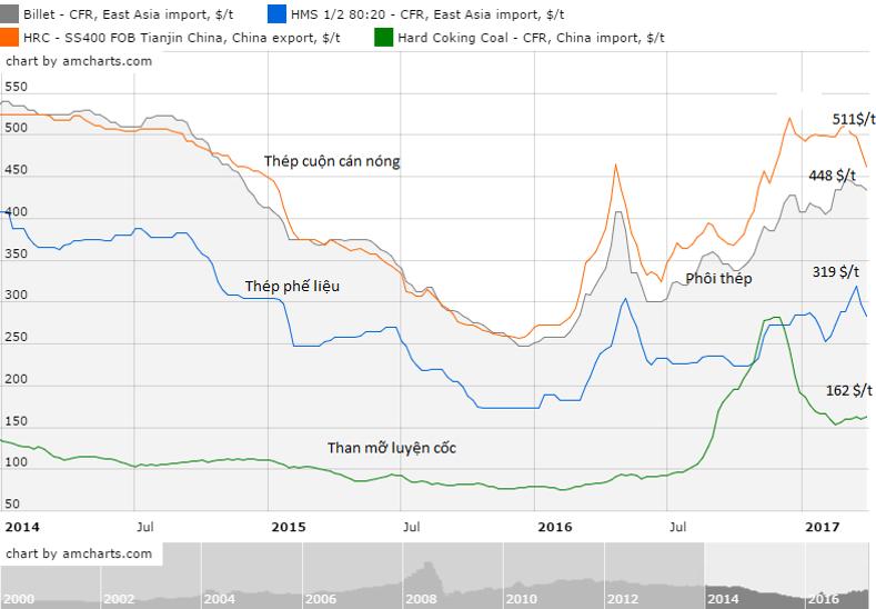 Diễn biến giá cả nguyên liệu sản xuất thép thị trường Việt Nam và Đông Nam Á