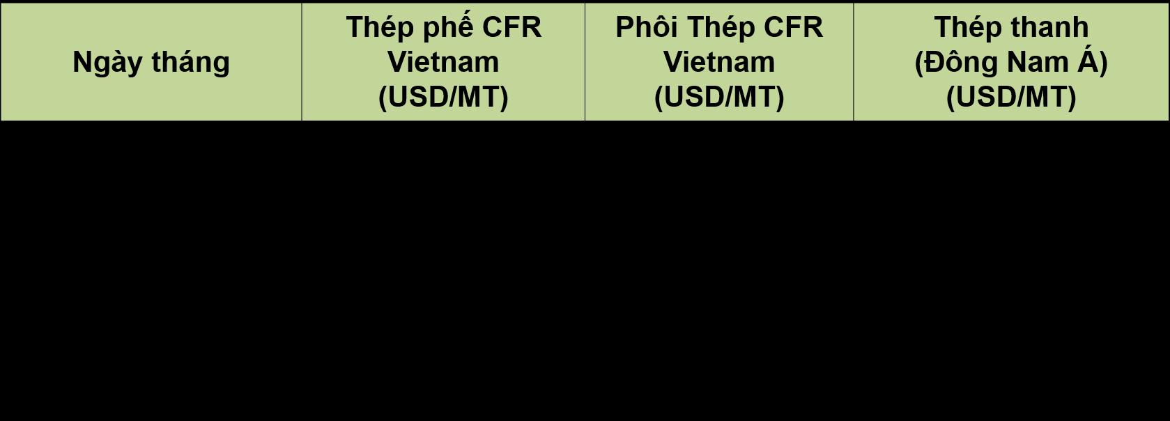 Tình hình sản xuất và bán hàng các sản phẩm thép trong nước Quý I/2017: