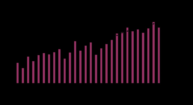 Diễn biến lượng và giá thép xuất khẩu vào Việt Nam 4 tháng 2018
