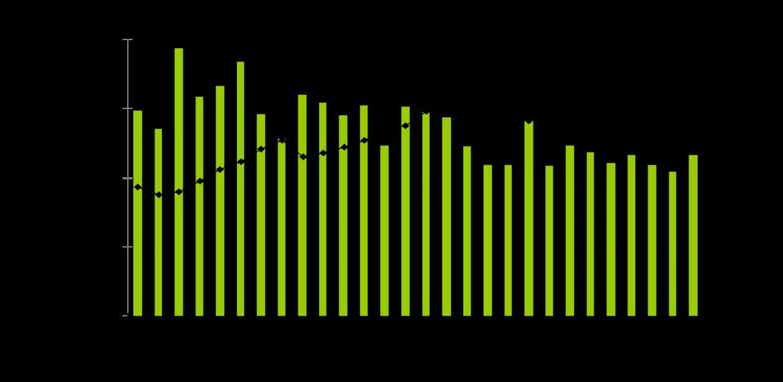 Tình hình sản xuất và bán hàng các sản phẩm thép tháng 5/2018 tăng khá so với cùng kỳ năm 2017. So với tháng 4/2018, sản xuất thép các loại tăng 4% và bán hàng tăng cao 14%. Tính chung 5 tháng/2018, sản lượng sản xuất - bán hàng của các thành viên Hiệp hội vẫn tiếp tục đà tăng trưởng cao so với cùng kỳ 2017, đáp ứng nhu cầu thép trong nước và xuất khẩu. Tình hình thị trường nguyên liệu sản xuất thép:  Quặng sắt loại 62%Fe: Giá quặng sắt ngày 7/6/2018 ở mức 65,25 USD/Tấn CFR cảng Thiên Tân, Trung Quốc, không đổi so với hồi đầu tháng 5/2018. Giá quặng sắt được ghi nhận cao nhất trong 2 năm trở lại đây là ~85 USD/T vào thời điểm tháng 1/2017. Than mỡ luyện coke:  Giá than mỡ luyện cốc, xuất khẩu tại cảng Úc (giá FOB)  ngày 7/6/2018:  Hard coking coal: khoảng 177 US$/tấn, giảm khoảng 10USD/Tấn so với đầu tháng 4/2018. Thép phế liệu: Giá thép phế HMS ½ 80:20 nhập khẩu cảng Đông Á ở mức 355-365 USD/tấn CFR Đông Á ngày 7/6/2018. Mức giá này duy trì ổn định so với đầu tháng 5/2018 sau mức giá cao nhất được ghi nhận là 410 USD/tấn vào hồi giữa tháng 3 vừa qua. Điện cực graphite: Giá than điện cực đã giảm do nguồn cung từ Trung Quốc được cải thiện, hiện khoảng 16.000-18.000USD/tấn. Phôi thép: Giá phôi thép ngày 7/5/2018 ở mức 557-558 USD/T, tăng 15-18 USD/T so với đầu tháng 4/2018.  Biểu đồ giá nguyên liệu sản xuất thép năm 2018 (Nguồn: SteelBB) Tình hình sản xuất – bán hàng các sản phẩm thép:  Tháng 5/2018  Sản xuất các sản phẩm thép đạt 2.083.816 tấn, tăng 4% so với tháng trước, và tăng 27% so với cùng kỳ 2017; Sản xuất Ống thép đạt mức tăng trưởng cao nhất trong tháng 5. Bán hàng các sản phẩm thép đạt 2.108.626 tấn, tăng lần lượt 14% so với tháng trước, và tăng 45% so với cùng kỳ năm 2017. Trong đó, xuất khẩu thép đạt 387.477 tấn, giảm 5% so với tháng 4, nhưng tăng ~ 31% so với cùng kỳ năm trước.   5 tháng đầu năm 2018:  Thép thô: Các thành viên Hiệp hội đã sản xuất 4.988.088 tấn và tiêu thụ 5.181.642 tấn Thép thành phẩm các loại: -Sản xuất đạt 9.678.653 tấn, tăng 24% so v