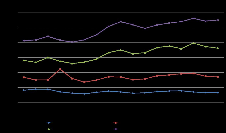 biểu đồ nguyên liệu sản xuất thép năm 2018