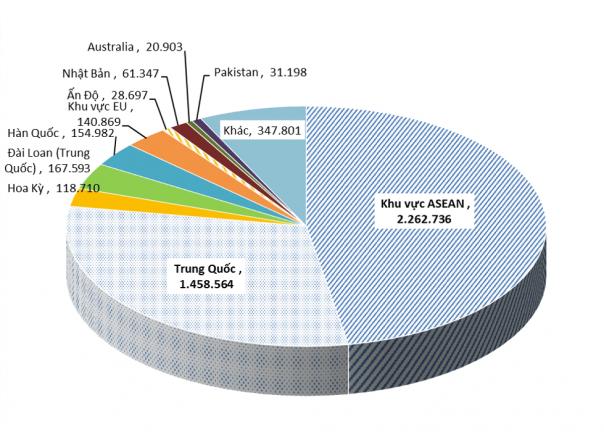 Tình hình xuất khẩu các sản phẩm thép đến tháng 7/2020