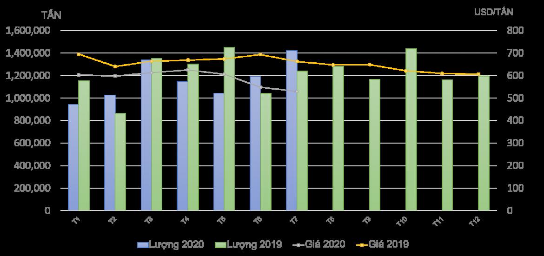 Tình hình nhập khẩu các sản phẩm thép đến tháng 7/2020